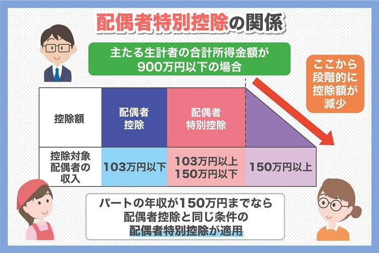 年収150万円の壁と夫(妻)の配偶者特別控除の関係