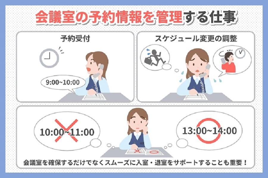会議室の予約情報を管理